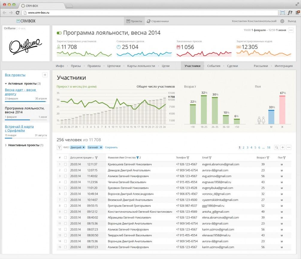 Экран со сводной информацией об участниках маркетинговой компании.