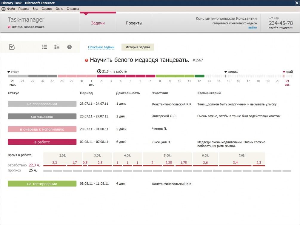 Самый красивый экран — инфографика по задаче с отображением всех этапов, статусов, ответственных и затраченного времени